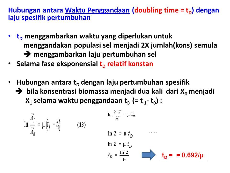 Hubungan antara Waktu Penggandaan (doubling time = t D ) dengan laju spesifik pertumbuhan t D menggambarkan waktu yang diperlukan untuk menggandakan populasi sel menjadi 2X jumlah(kons) semula  menggambarkan laju pertumbuhan sel Selama fase eksponensial t D relatif konstan Hubungan antara t D dengan laju pertumbuhan spesifik  bila konsentrasi biomassa menjadi dua kali dari X 0 menjadi X 1 selama waktu penggandaan t D (= t 1 - t 0 ) : t D = = 0.692/µ