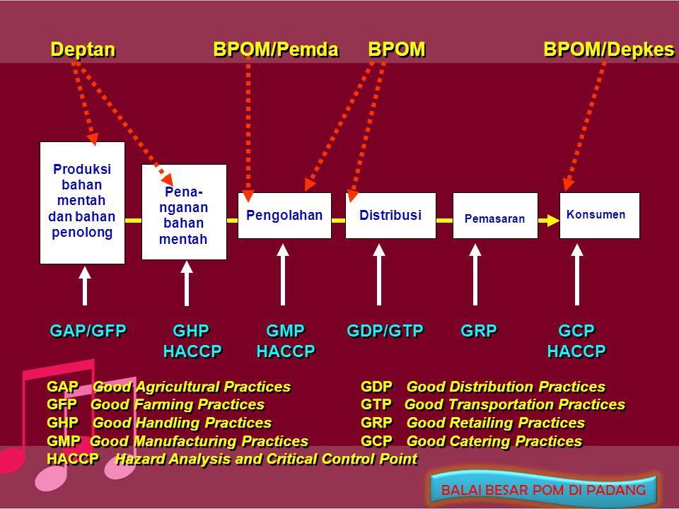Produksi bahan mentah dan bahan penolong Pena- nganan bahan mentah Pengolahan Distribusi Pemasaran Konsumen GAP/GFP GHP GMP GDP/GTP GRP GCP HACCP HACC