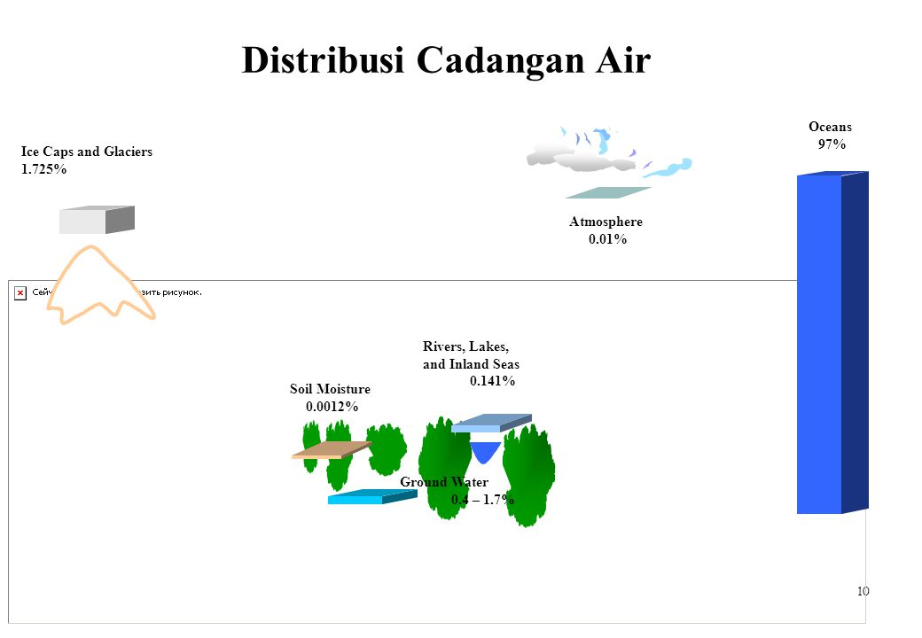 10 Distribusi Cadangan Air Oceans 97% Atmosphere 0.01% Rivers, Lakes, and Inland Seas 0.141% Soil Moisture 0.0012% Ground Water 0.4 – 1.7% Ice Caps an