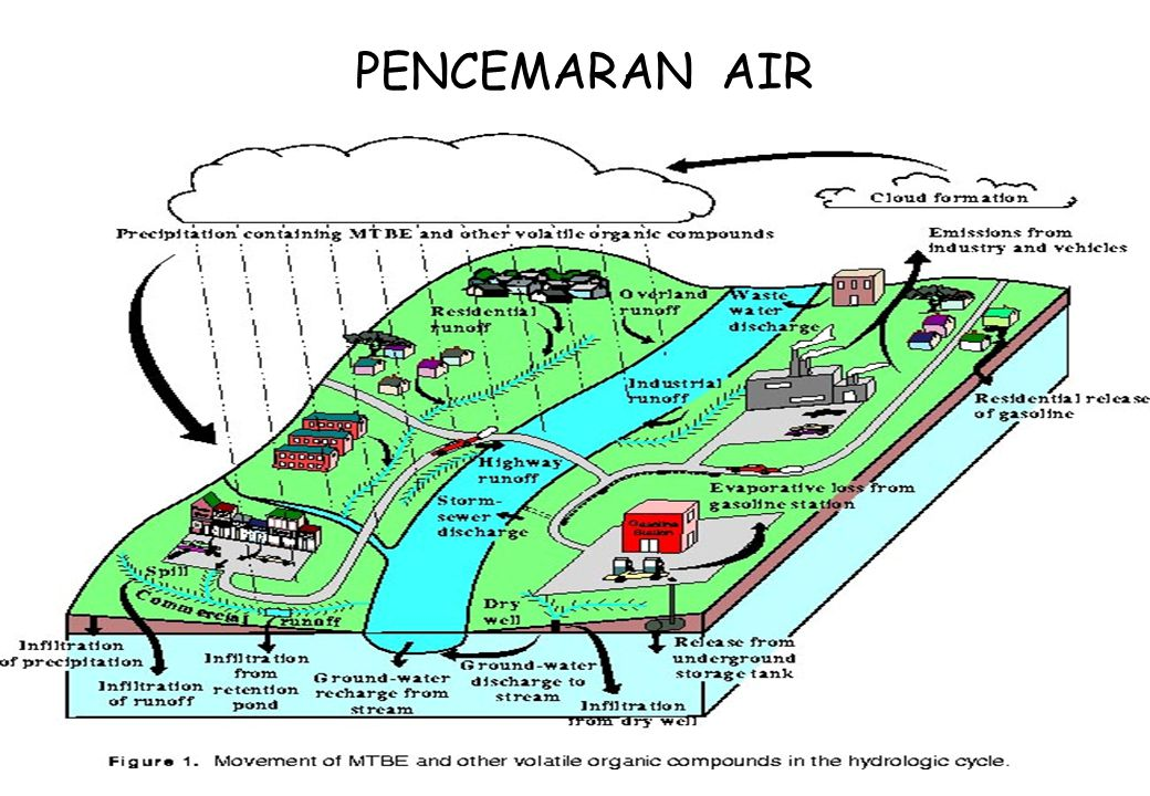 18 PENCEMARAN AIR