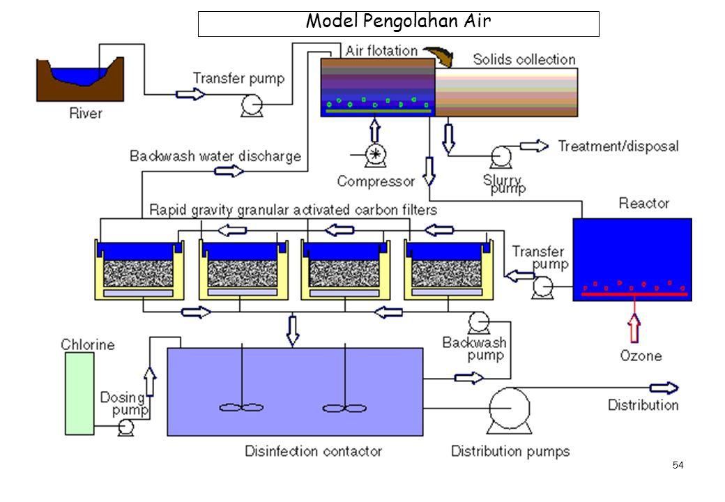 54 Model Pengolahan Air