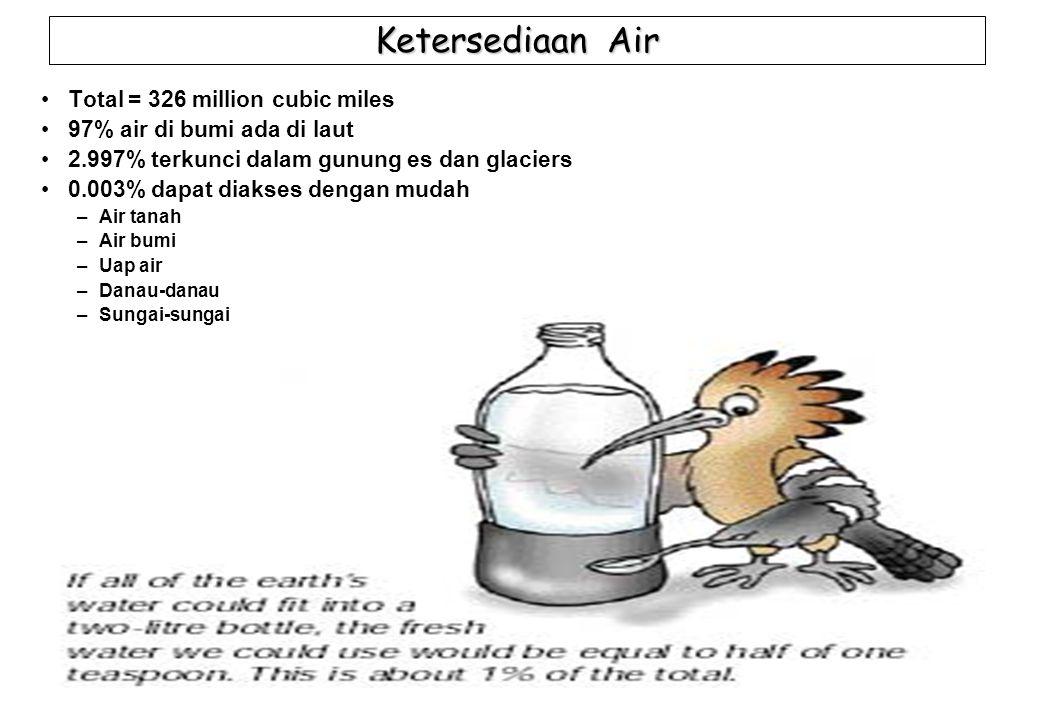 27 Bentuk-bentuk Pencemaran Air Senyawa an-organik: Asam- asam, garam, logam toksik Satu gram Pb dalam 20,000 liter air mengakibatkan tidak layak minum.