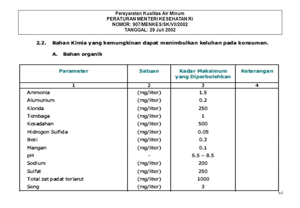 65 Persyaratan Kualitas Air Minum PERATURAN MENTERI KESEHATAN RI NOMOR: 907/MENKES/SK/VII/2002 TANGGAL: 29 Juli 2002