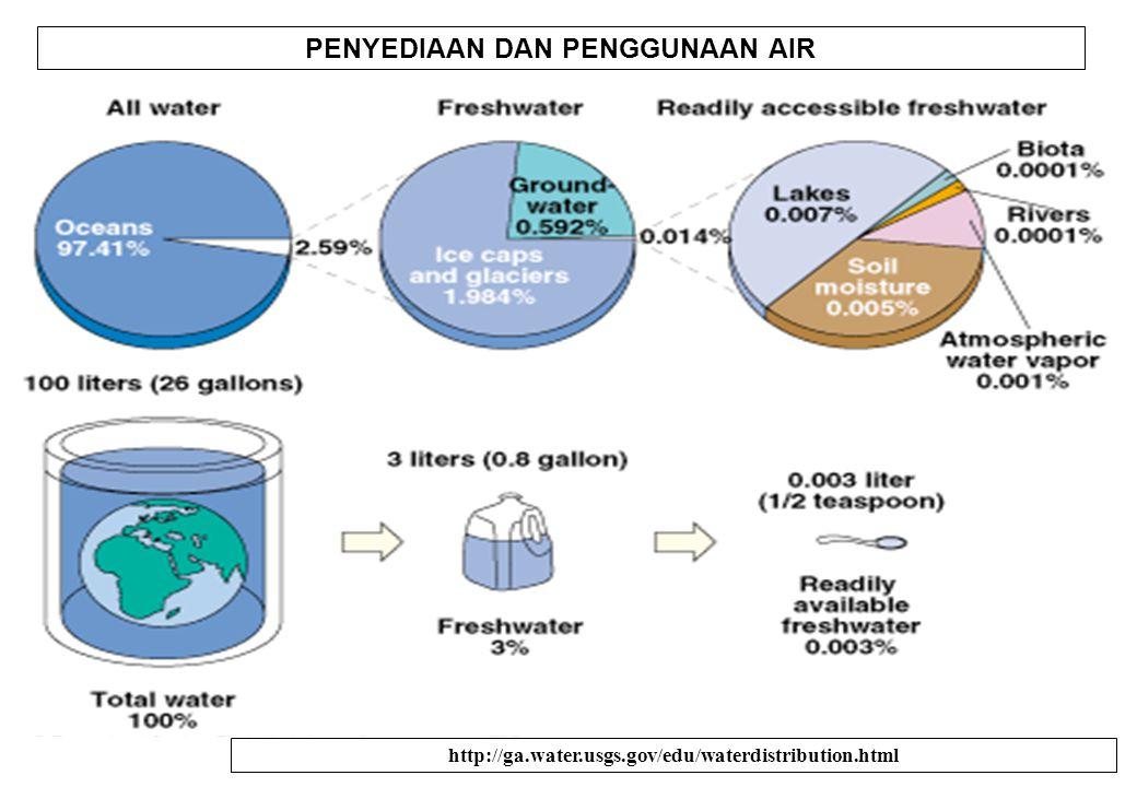 7 http://ga.water.usgs.gov/edu/waterdistribution.html PENYEDIAAN DAN PENGGUNAAN AIR