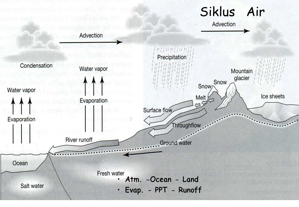 10 Distribusi Cadangan Air Oceans 97% Atmosphere 0.01% Rivers, Lakes, and Inland Seas 0.141% Soil Moisture 0.0012% Ground Water 0.4 – 1.7% Ice Caps and Glaciers 1.725%