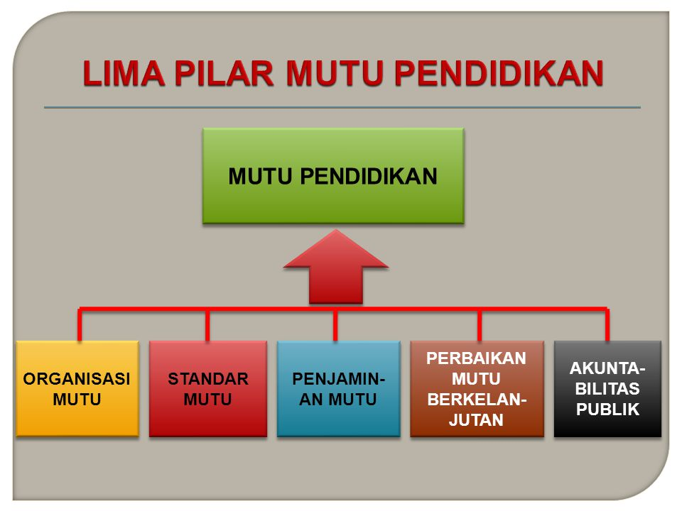 BPSDMPK-PMP KEMENTERIAN PENDIDIKAN DAN KEBUDAYAAN REPUBLIK INDONESIA JAKARTA, 2012