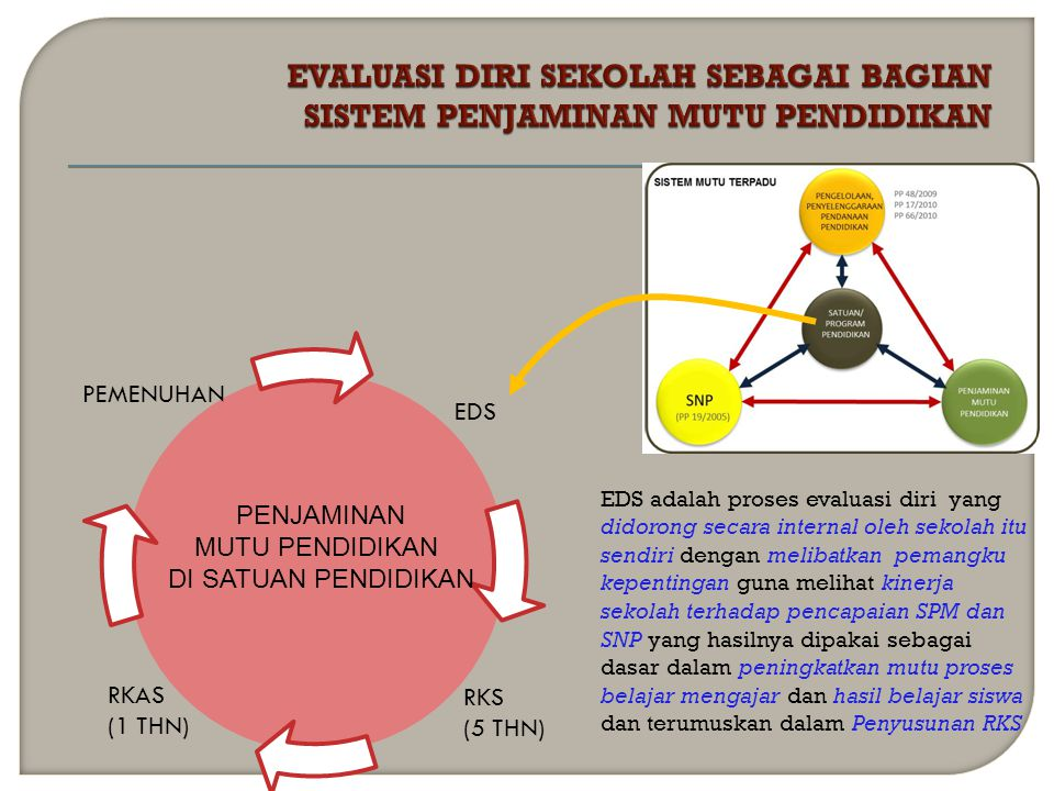 TUJUAN SISDIKNAS TUJUAN SISDIKNAS PENJAMINAN MUTU PENDIDIKAN HAK SETIAP WN MEMPEROLEH PENDIDIKAN BERMUTU HAK SETIAP WN MEMPEROLEH PENDIDIKAN BERMUTU SISTEM MUTU TERPADU SISTEM PENDIDIKAN NASIONAL (UU 20/2003) SISTEM PENDIDIKAN NASIONAL (UU 20/2003) SATUAN/ PROGRAM PENDIDIKAN SNP PENGELOLAAN, PENYELENGGARAAN PENDANAAN PENDIDIKAN (PP 19/2005) PP 48/2009 PP 17/2010 PP 66/2010