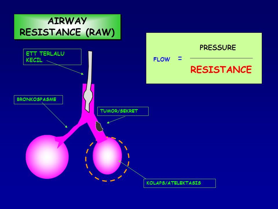 FLOW = PRESSURE RESISTANCE BRONKOKONSTRIKSI:  HISTAMIN OBSTRUKSI:  MUKUS/SEKRET AIRWAY RESISTANCE (RAW)