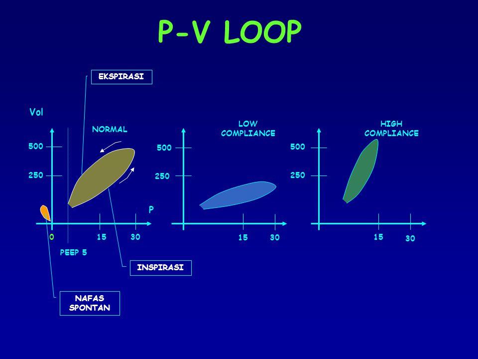 Definisi Rasio perubahan volume akibat terjadinya perubahan pressure   V/  P Terbagi 2; Compl paru (edema paru, fibrosis, surfactan <<) Compl dinding dada (obesitas, distensi abdomen) Low compliance –Edema paru, pneumonia berat, ARDS, efusi pleura, hematopneumotoraks, abdominal pressure >>:  u/ memasukkan volume yang diinginkan dibutuhkan pressure yg lebih besar.