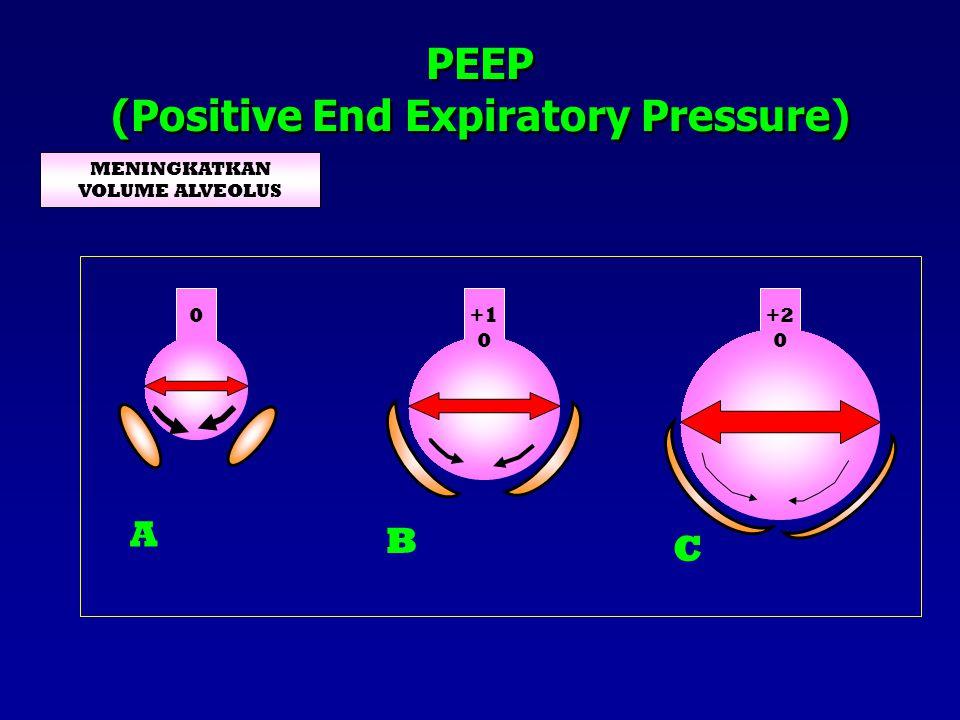 REDISTRIBUSI CAIRAN EKSTRAVASKULAR PARU +1 0 0 A B PEEP (Positive End Expiratory Pressure)