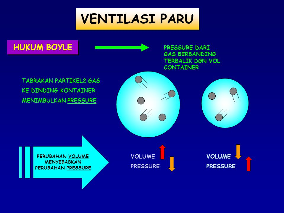 HUKUM BOYLE PRESSURE DARI GAS BERBANDING TERBALIK DGN VOL CONTAINER VOLUME PRESSURE VOLUME PRESSURE PERUBAHAN VOLUME MENYEBABKAN PERUBAHAN PRESSURE TABRAKAN PARTIKEL2 GAS KE DINDING KONTAINER MENIMBULKAN PRESSURE VENTILASI PARU