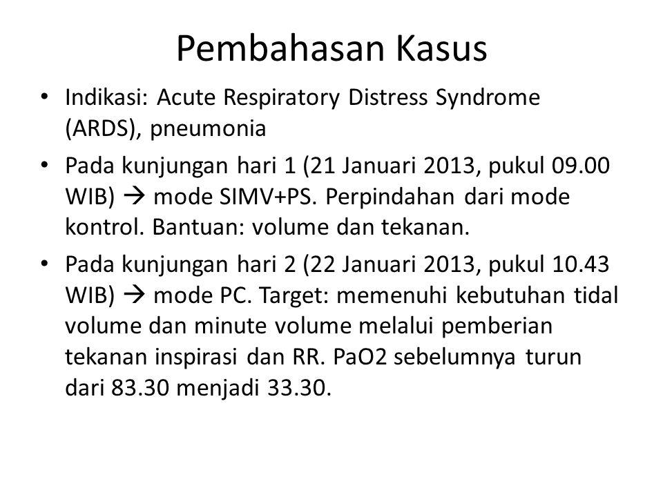 Pembahasan Kasus Indikasi: Acute Respiratory Distress Syndrome (ARDS), pneumonia Pada kunjungan hari 1 (21 Januari 2013, pukul 09.00 WIB)  mode SIMV+