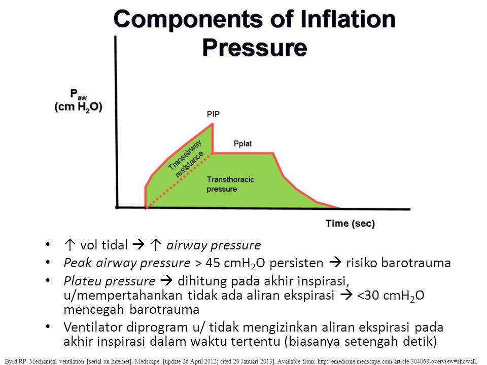 ↑ vol tidal  ↑ airway pressure Peak airway pressure > 45 cmH 2 O persisten  risiko barotrauma Plateu pressure  dihitung pada akhir inspirasi, u/mem