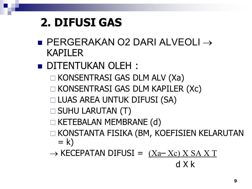 2. DIFUSI GAS PERGERAKAN O2 DARI ALVEOLI  KAPILER DITENTUKAN OLEH :  KONSENTRASI GAS DLM ALV (Xa)  KONSENTRASI GAS DLM KAPILER (Xc)  LUAS AREA UNT