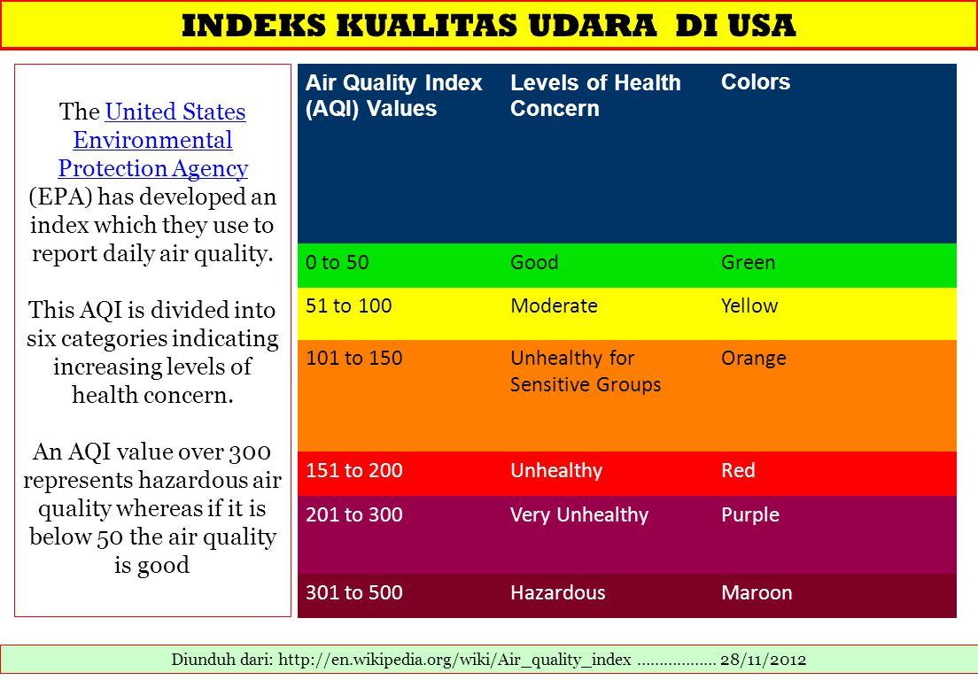 INDEKS KUALITAS UDARA DI USA Diunduh dari: http://en.wikipedia.org/wiki/Air_quality_index ……………… 28/11/2012 The United States Environmental Protection
