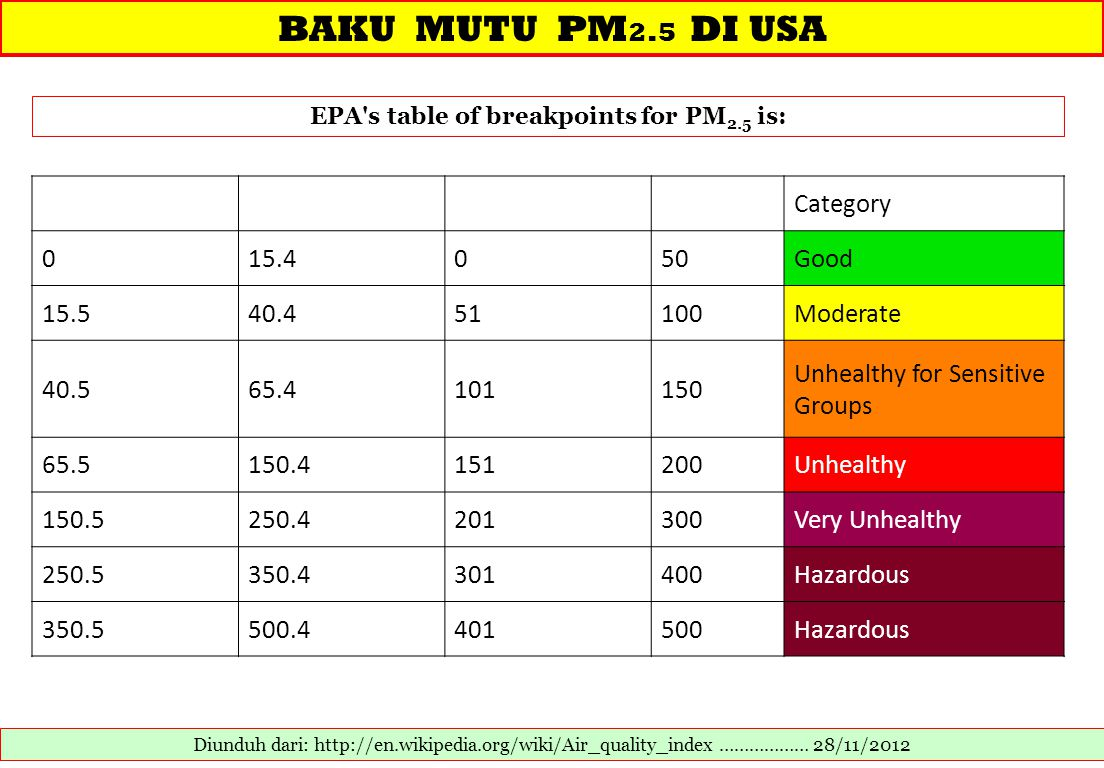 BAKU MUTU PM 2.5 DI USA Diunduh dari: http://en.wikipedia.org/wiki/Air_quality_index ……………… 28/11/2012 EPA's table of breakpoints for PM 2.5 is: Categ