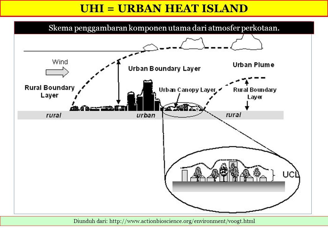 UHI = URBAN HEAT ISLAND Diunduh dari: http://www.actionbioscience.org/environment/voogt.html Skema penggambaran komponen utama dari atmosfer perkotaan