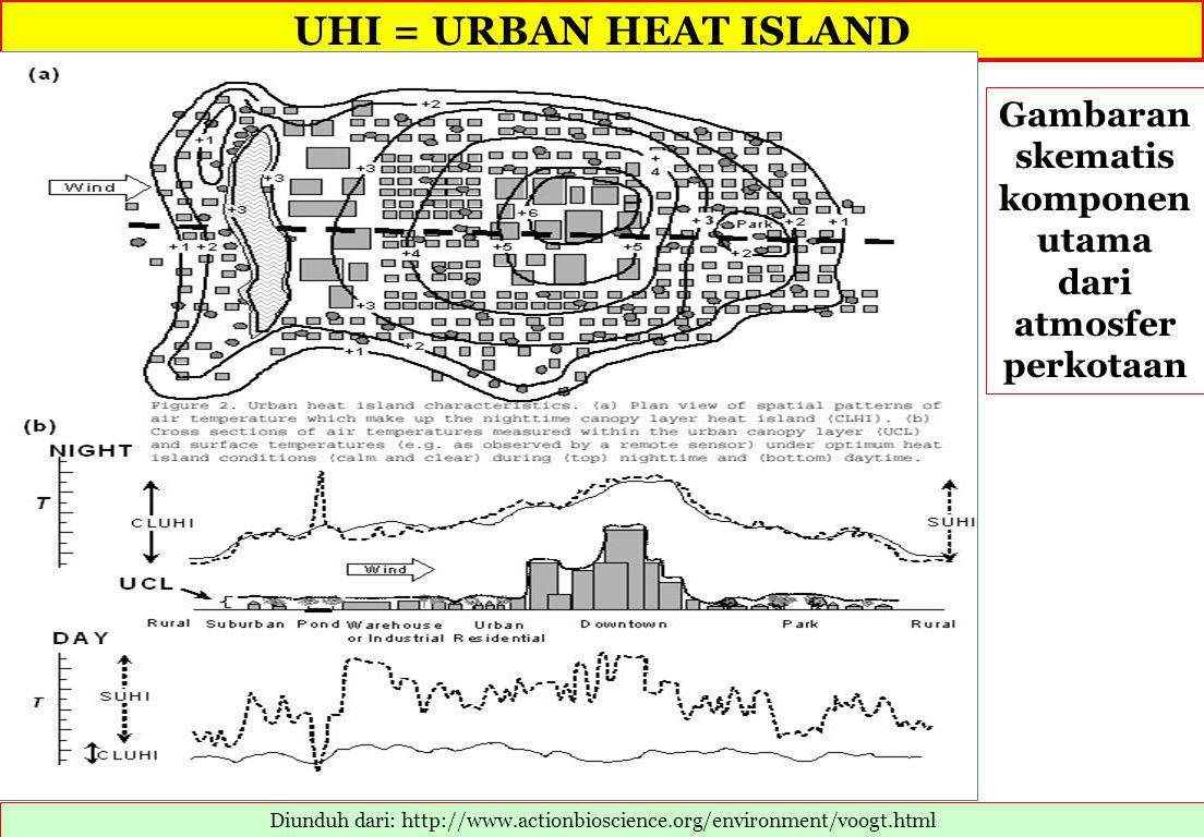 UHI = URBAN HEAT ISLAND Diunduh dari: http://www.actionbioscience.org/environment/voogt.html Gambaran skematis komponen utama dari atmosfer perkotaan