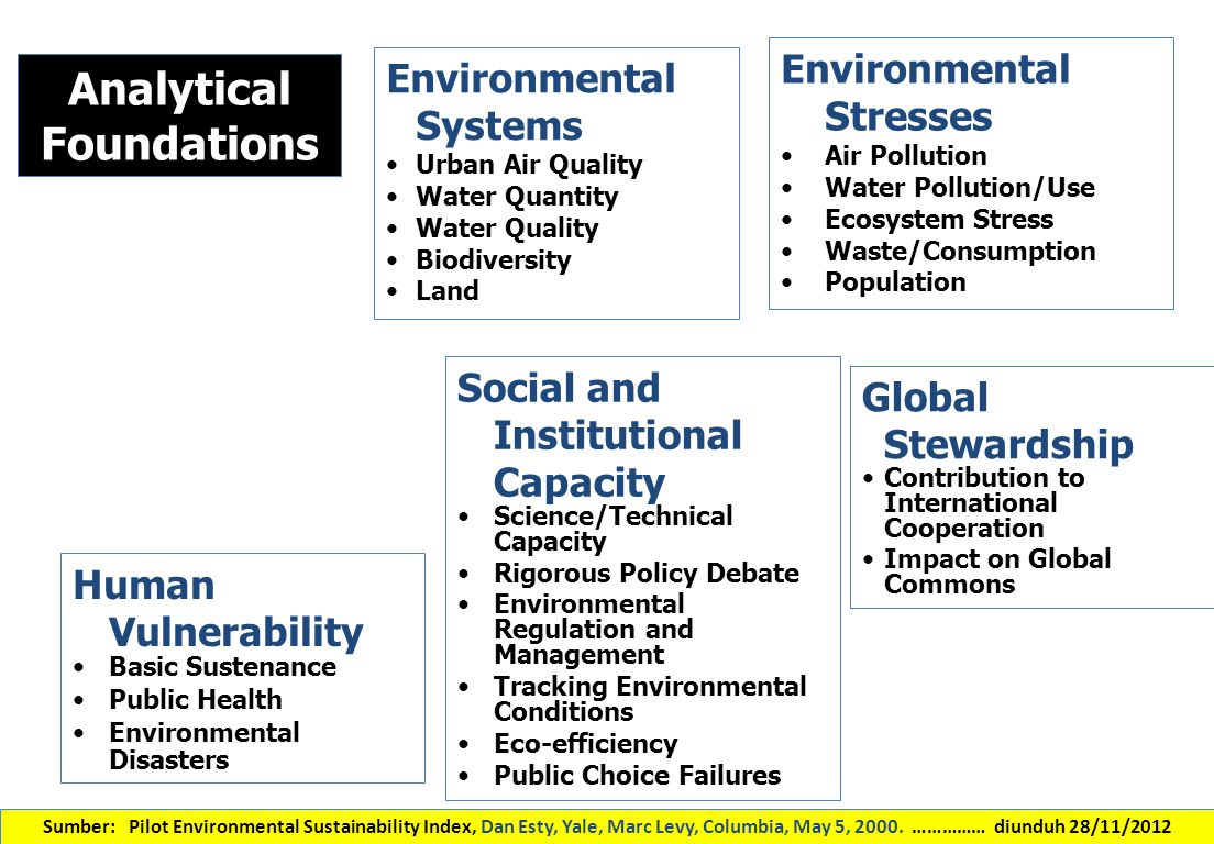 DATA EMPIRIKAL For each factor, we identified 1-6 variables to serve as quantitative measures (65 total) For this pilot, we weighted the factors equally in computing the Index 65 variables 21Factors Index 5 components Sumber: Pilot Environmental Sustainability Index, Dan Esty, Yale, Marc Levy, Columbia, May 5, 2000.