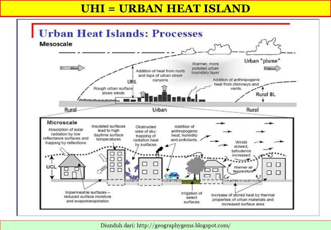 UHI = URBAN HEAT ISLAND Diunduh dari: http://geographygems.blogspot.com/