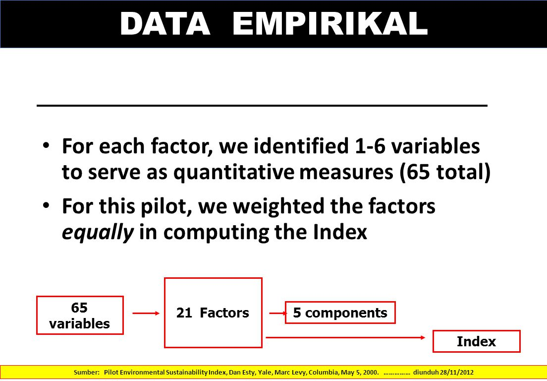 DATA EMPIRIKAL For each factor, we identified 1-6 variables to serve as quantitative measures (65 total) For this pilot, we weighted the factors equal