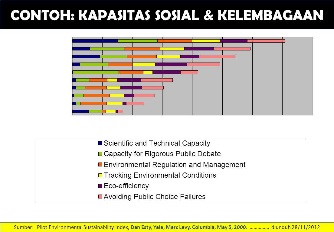 SISTEM LINGKUNGAN 1.Kualitas udara perkotaan 2.Kuantitas air 3.Kualitas air 4.Biodiversitas 5.Lahan Sumber: Pilot Environmental Sustainability Index, Dan Esty, Yale, Marc Levy, Columbia, May 5, 2000.