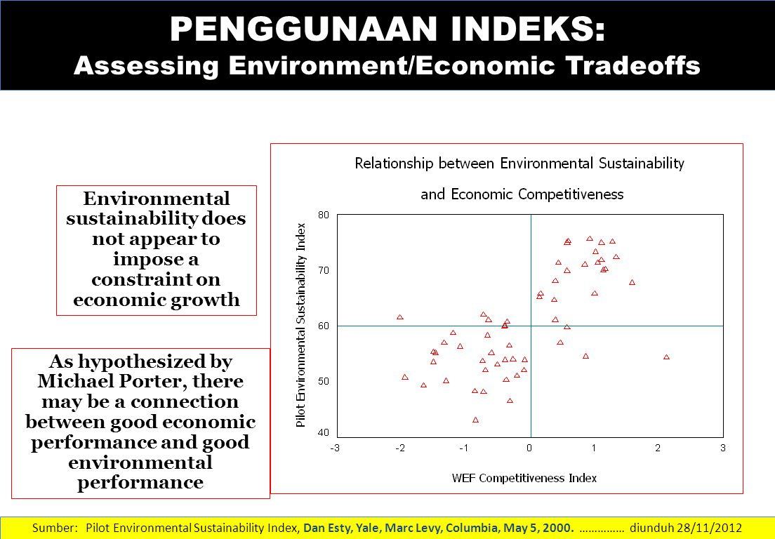 PENGGUNAAN INDEKS: Assessing Environment/Economic Tradeoffs Environmental sustainability does not appear to impose a constraint on economic growth As