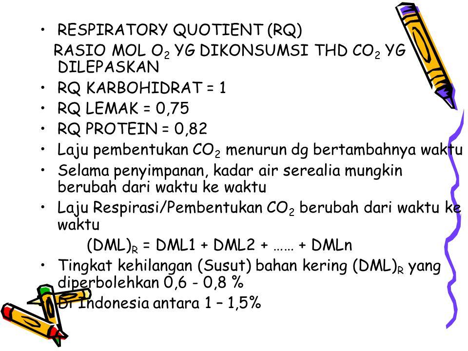 RESPIRATORY QUOTIENT (RQ) RASIO MOL O 2 YG DIKONSUMSI THD CO 2 YG DILEPASKAN RQ KARBOHIDRAT = 1 RQ LEMAK = 0,75 RQ PROTEIN = 0,82 Laju pembentukan CO