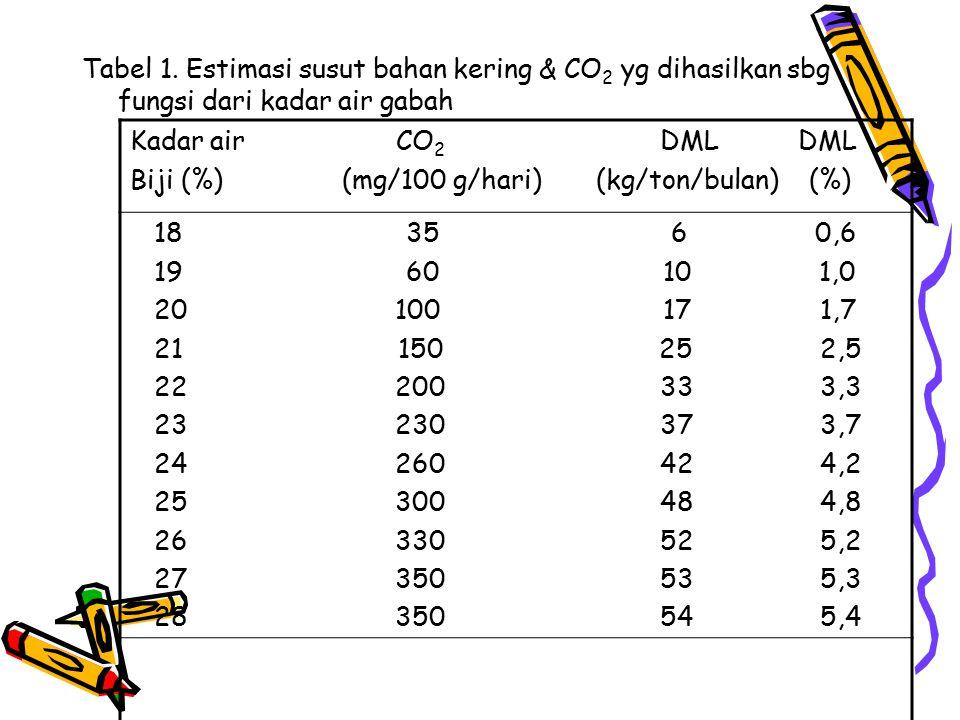Tabel 1. Estimasi susut bahan kering & CO 2 yg dihasilkan sbg fungsi dari kadar air gabah Kadar air CO 2 DML DML Biji (%) (mg/100 g/hari) (kg/ton/bula