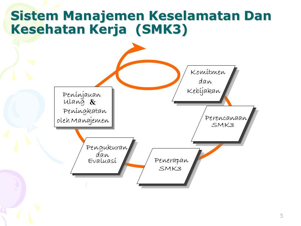 5 Sistem Manajemen Keselamatan Dan Kesehatan Kerja (SMK3) Komitmen dan dan Kebijakan Kebijakan Perencanaan SMK3 Penerapan SMK3 Pengukuran dan dan Evaluasi Peningkatan Berkelanjutan Peninjauan Ulang Ulang & Peningkatan Peningkatan oleh manajemen Peninjauan Ulang Ulang & Peningkatan Peningkatan oleh Manajemen 1