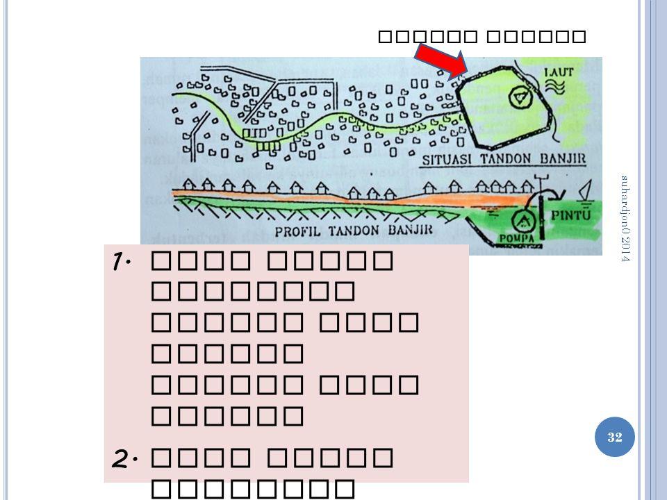 32 1. Bila muara drainase menuju laut dengan pasang naik tinggi 2. Bila harus melewati tanggul sungai besar yang muka banjirnya tinggi Tandon banjir