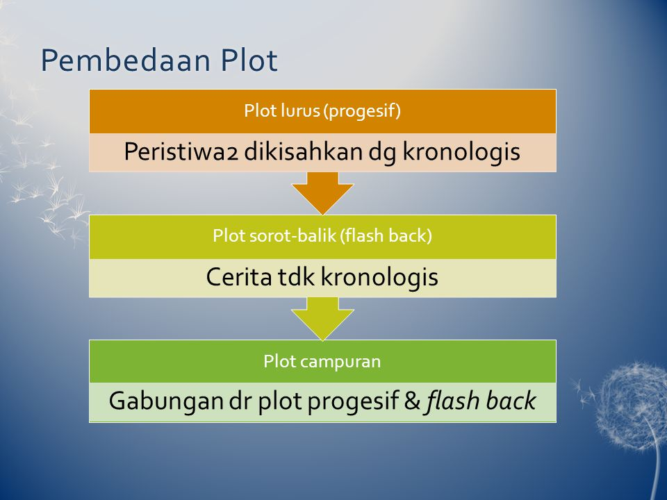 Pembedaan PlotPembedaan Plot Plot campuran Gabungan dr plot progesif & flash back Plot sorot-balik (flash back) Cerita tdk kronologis Plot lurus (prog