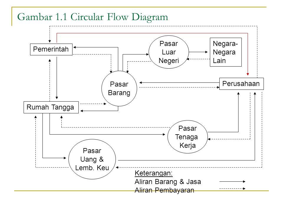 Gambar 1.1 Circular Flow Diagram Pemerintah Rumah Tangga Perusahaan Negara- Negara Lain Pasar Barang Pasar Uang & Lemb.