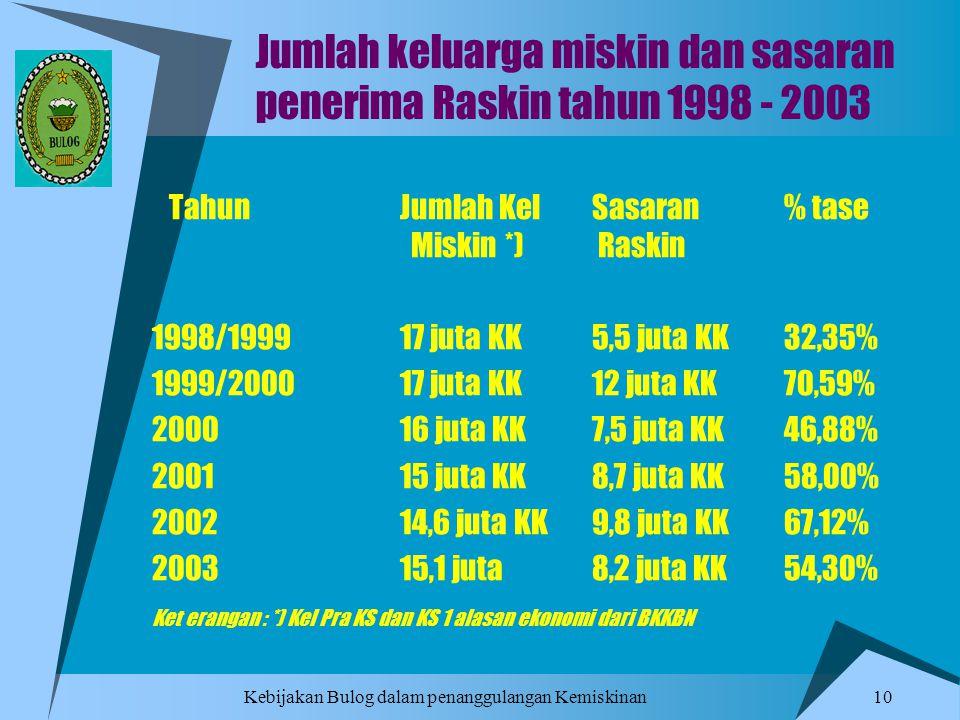 Kebijakan Bulog dalam penanggulangan Kemiskinan 10 Jumlah keluarga miskin dan sasaran penerima Raskin tahun 1998 - 2003 TahunJumlah KelSasaran % tase