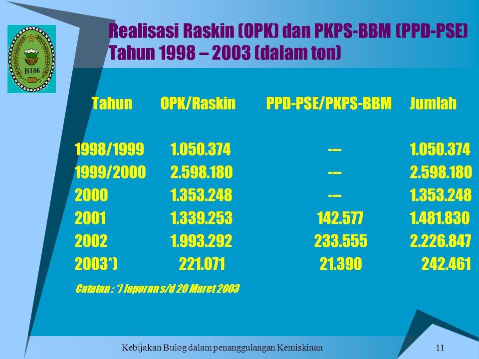 Kebijakan Bulog dalam penanggulangan Kemiskinan 11 Realisasi Raskin (OPK) dan PKPS-BBM (PPD-PSE) Tahun 1998 – 2003 (dalam ton) Tahun OPK/RaskinPPD-PSE