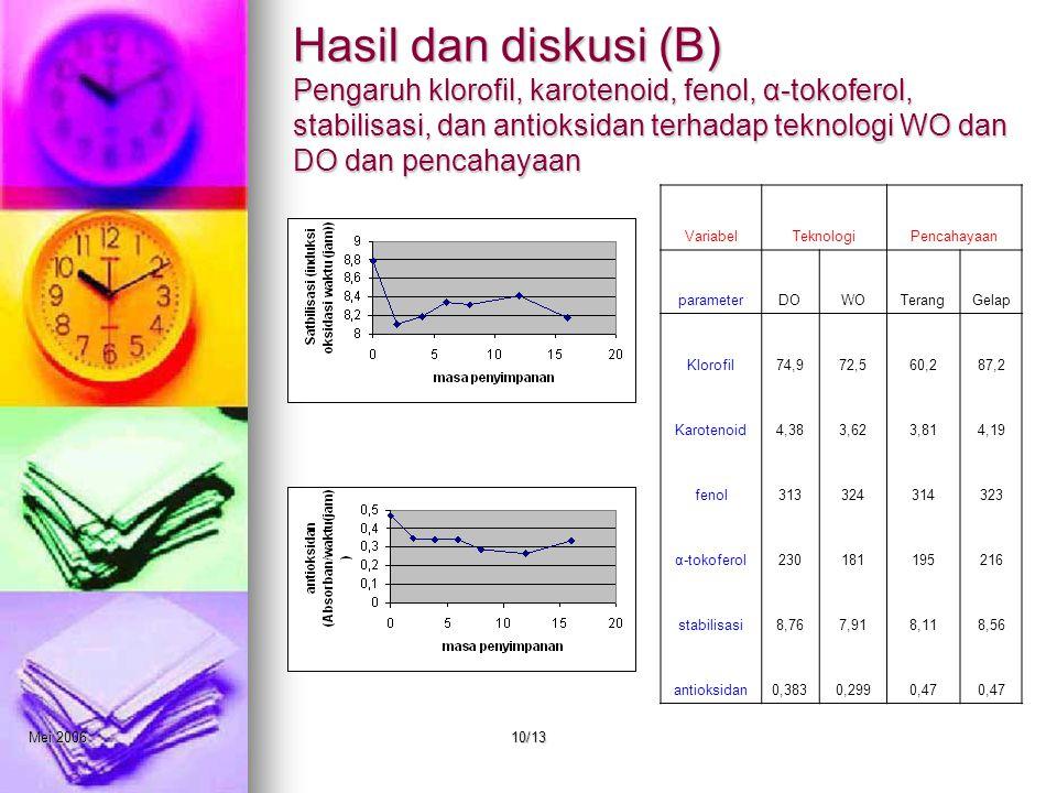 Mei 200610/13 Hasil dan diskusi (B) Pengaruh klorofil, karotenoid, fenol, α-tokoferol, stabilisasi, dan antioksidan terhadap teknologi WO dan DO dan pencahayaan VariabelTeknologiPencahayaan parameterDOWOTerangGelap Klorofil74,972,560,287,2 Karotenoid4,383,623,814,19 fenol313324314323 α-tokoferol230181195216 stabilisasi8,767,918,118,56 antioksidan0,3830,2990,47