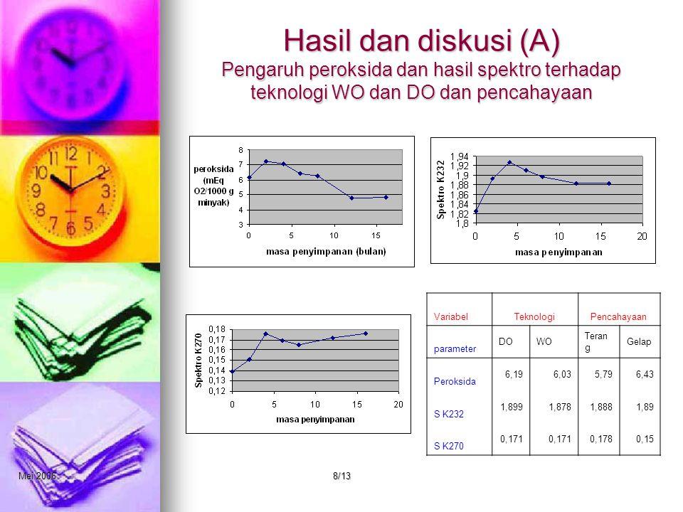 Mei 20068/13 Hasil dan diskusi (A) Pengaruh peroksida dan hasil spektro terhadap teknologi WO dan DO dan pencahayaan VariabelTeknologiPencahayaan parameter DOWO Teran g Gelap Peroksida 6,196,035,796,43 S K232 1,8991,8781,8881,89 S K270 0,171 0,1780,15
