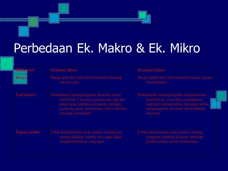 Perbedaan Ek. Makro & Ek. Mikro Dilihat dariEkonomi MikroEkonomi Makro HargaHarga ialah nilai dari suatu komoditas (barang tertentu saja) Harga adalah