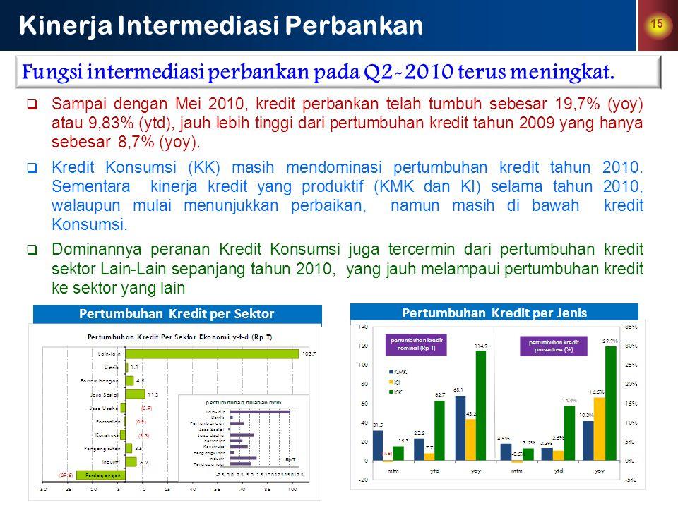 15 Kinerja Intermediasi Perbankan Fungsi intermediasi perbankan pada Q2-2010 terus meningkat.  Sampai dengan Mei 2010, kredit perbankan telah tumbuh