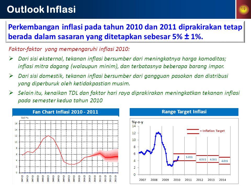 19 Outlook Inflasi Perkembangan inflasi pada tahun 2010 dan 2011 diprakirakan tetap berada dalam sasaran yang ditetapkan sebesar 5% ± 1%. Faktor-fakto