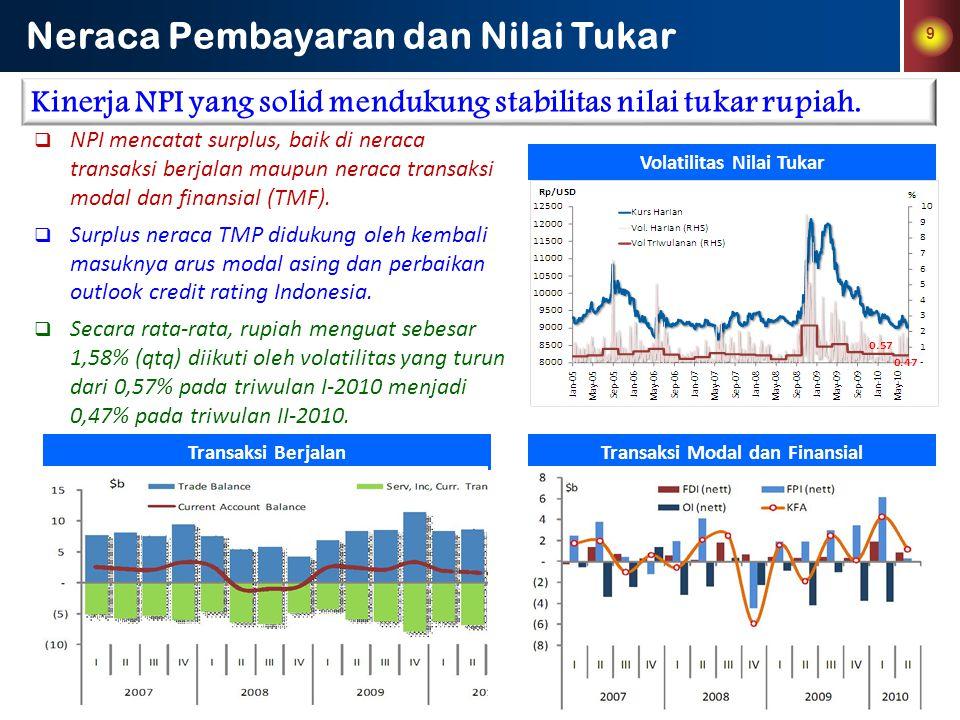 10 Perkembangan Harga & Laju Inflasi Tekanan inflasi meningkat yang bersumber dari faktor nonfundamental  Meningkatnya tekanan inflasi pada Q2-2010 terutama disebabkan oleh tekanan pada kelompok volatile food.