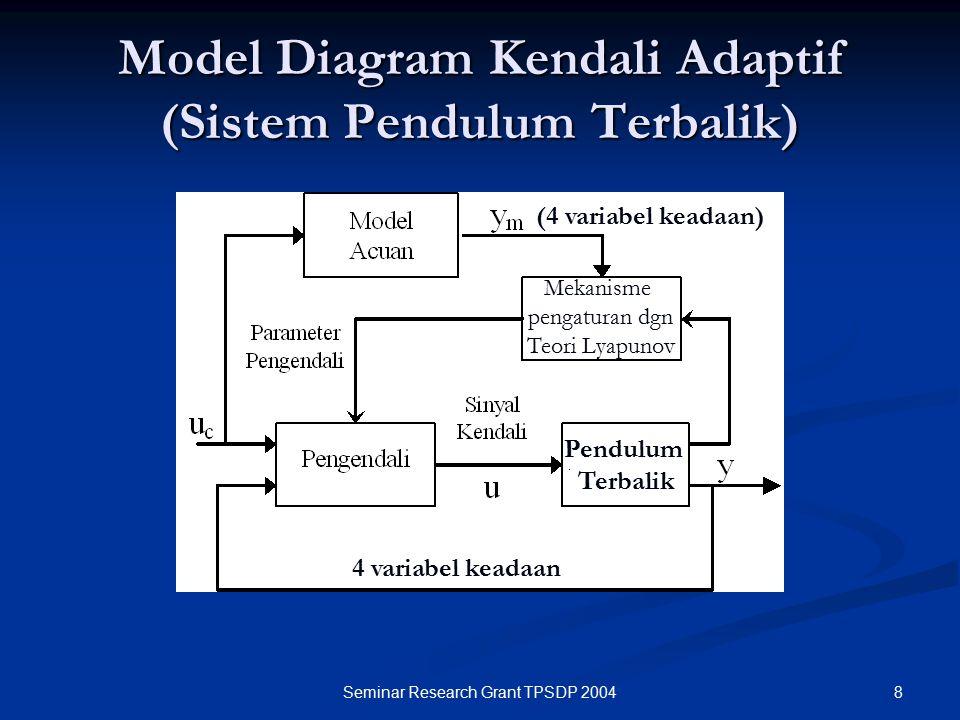 8Seminar Research Grant TPSDP 2004 Model Diagram Kendali Adaptif (Sistem Pendulum Terbalik) 4 variabel keadaan Pendulum Terbalik (4 variabel keadaan)
