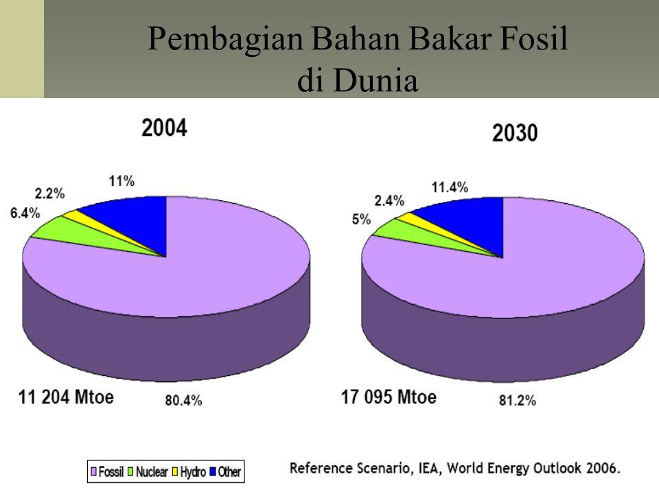 Pembagian Bahan Bakar Fosil di Dunia