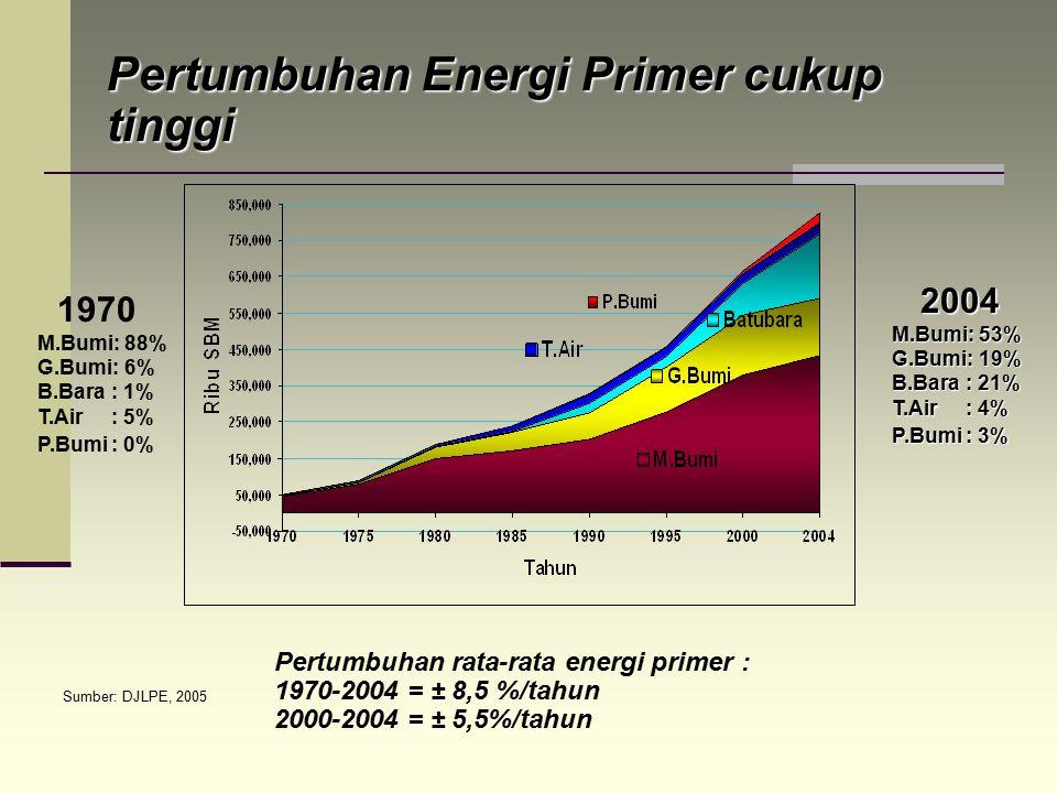 Pertumbuhan Energi Primer cukup tinggi Pertumbuhan rata-rata energi primer : 1970-2004 = ± 8,5 %/tahun 2000-2004 = ± 5,5%/tahun Sumber: DJLPE, 2005 19