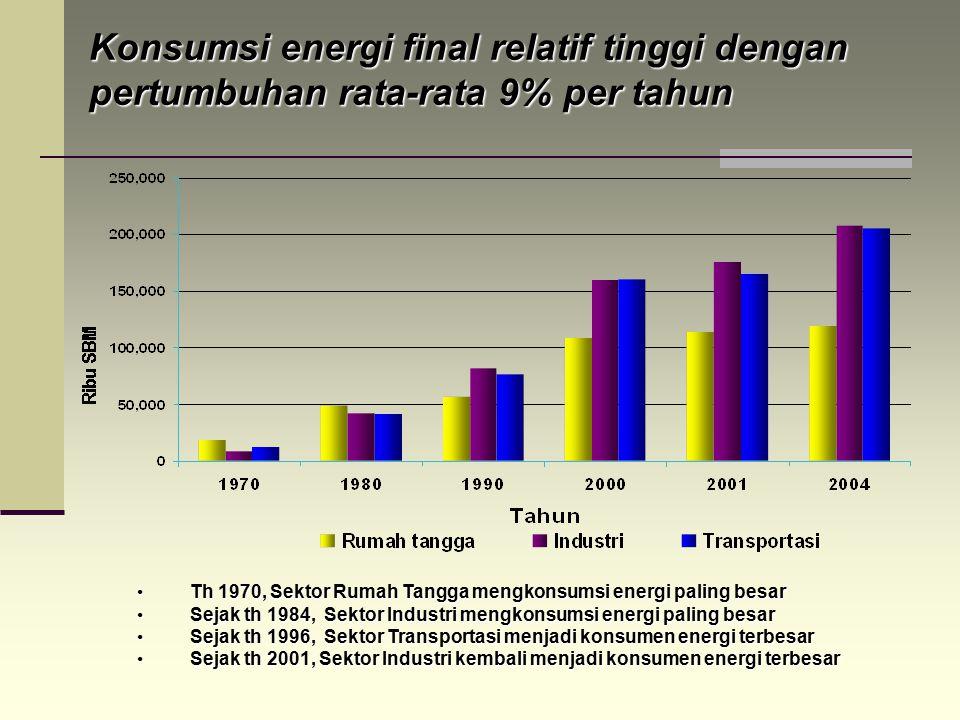 Konsumsi energi final relatif tinggi dengan pertumbuhan rata-rata 9% per tahun Th 1970, Sektor Rumah Tangga mengkonsumsi energi paling besar Th 1970,