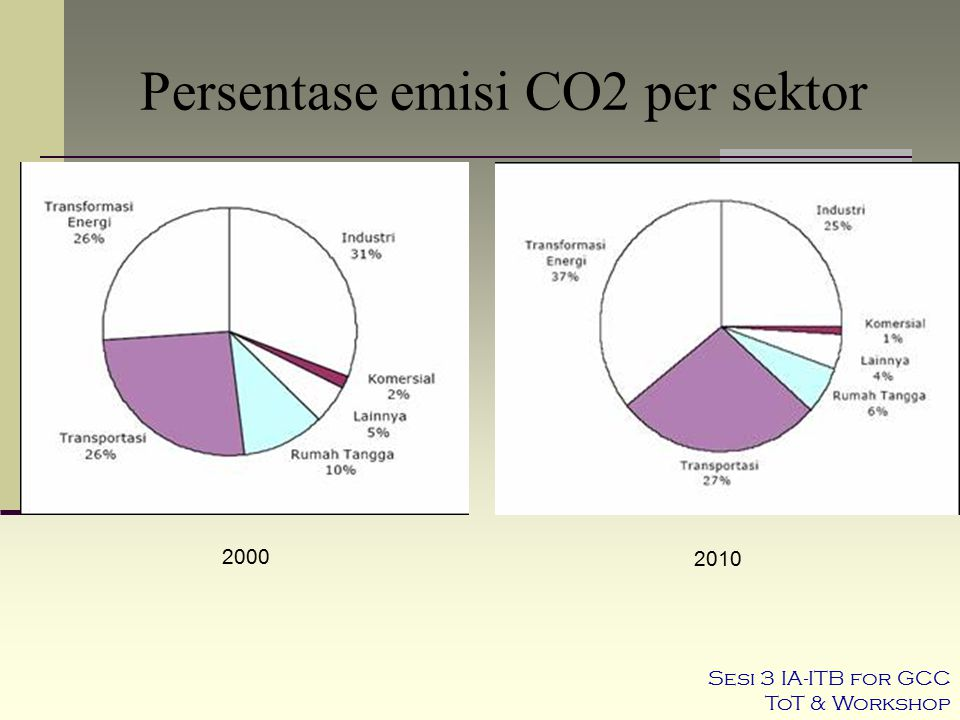 Persentase emisi CO2 per sektor 2000 2010 Sesi 3 IA-ITB for GCC ToT & Workshop