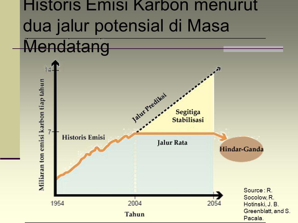 Historis Emisi Karbon menurut dua jalur potensial di Masa Mendatang Source : R. Socolow, R. Hotinski, J. B. Greenblatt, and S. Pacala.