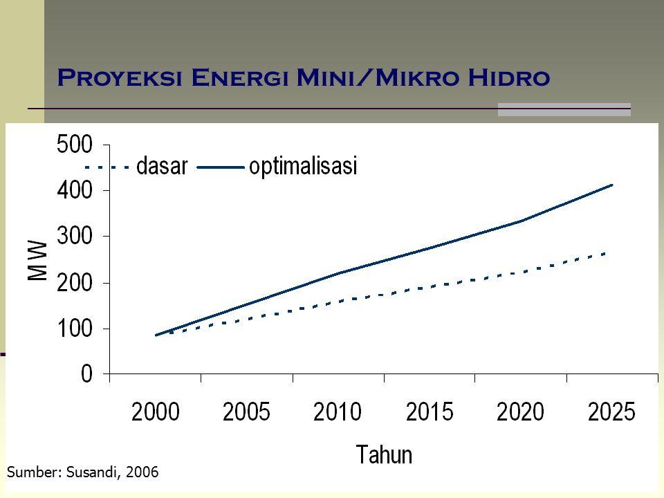 Proyeksi Energi Mini/Mikro Hidro Sumber: Susandi, 2006
