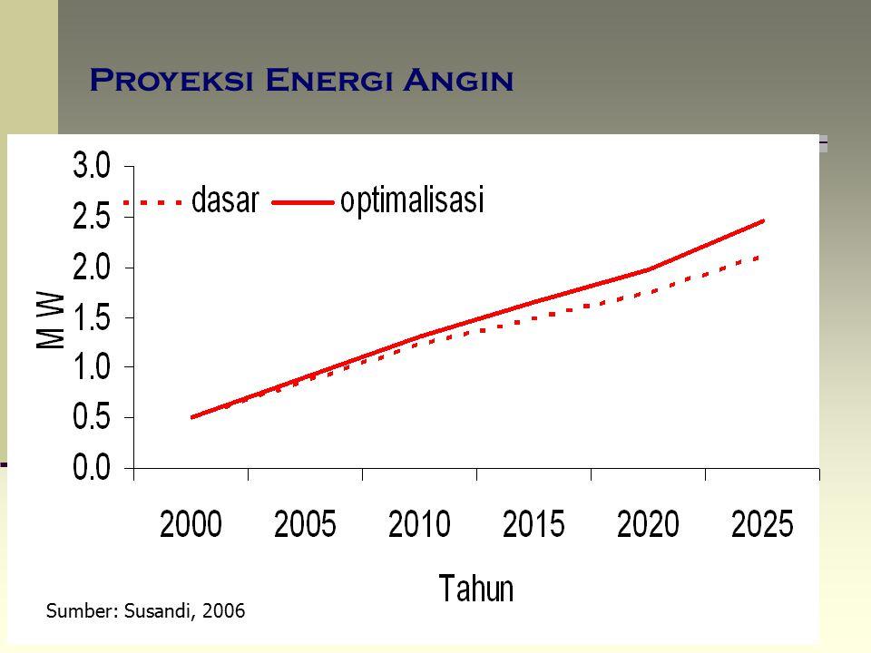 Proyeksi Energi Angin Sumber: Susandi, 2006