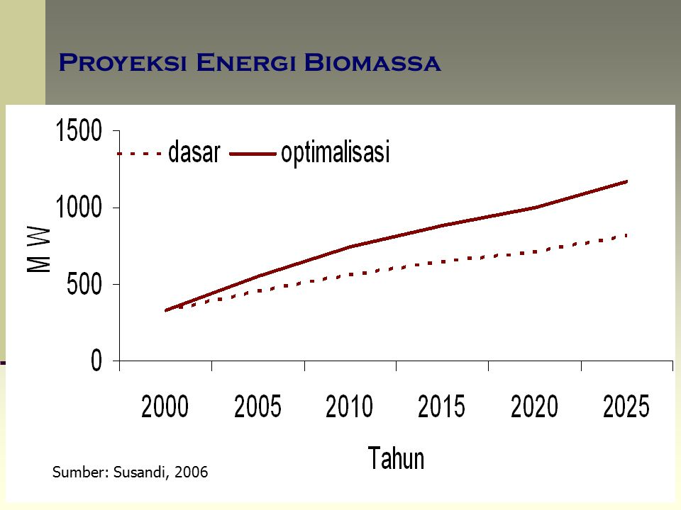 Proyeksi Energi Biomassa Sumber: Susandi, 2006